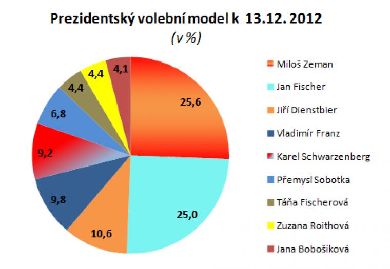 Prezidentský volební model k 13.12.2012