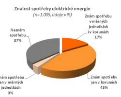 Veřejnost a elektřina 2012