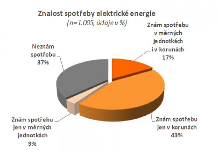 Znalost spotřeby elektrické energie
