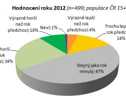 Jaký byl rok 2012 a co očekáváme od roku 2013?