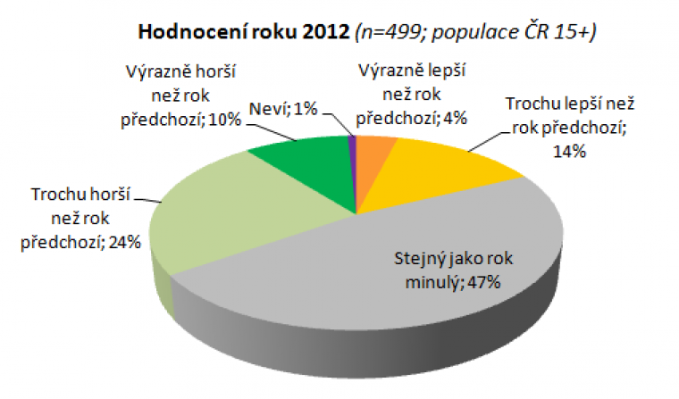 Hodnocení roku 2012