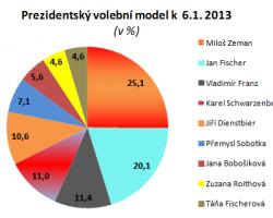 Druhé kolo: Zeman – Fischer