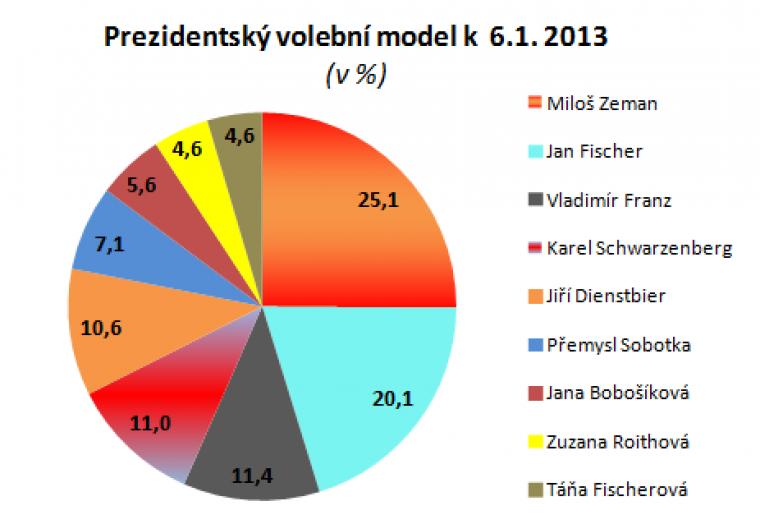 Prezidentský volební model k 6.1.2013