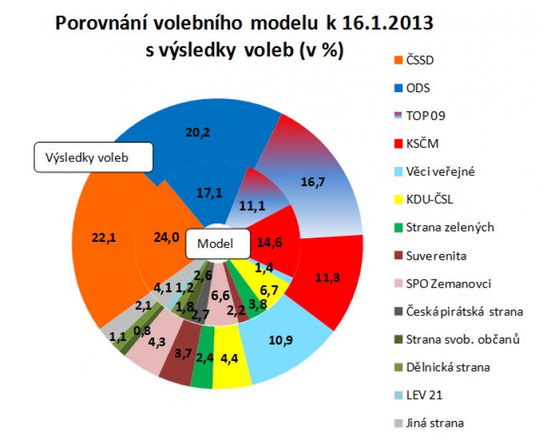 Porovnání volebního modelu k 16.1.2013 s výsledky voleb
