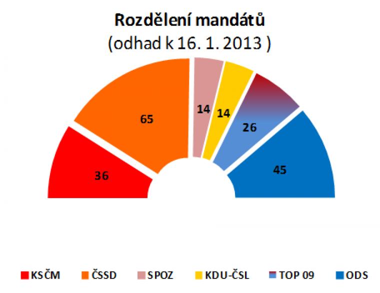 Rozdělení mandátů (odhad k 16.1.2013)