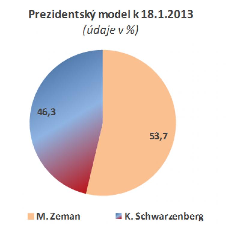 Prezidentský model k 18.1.2013
