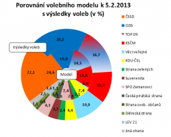 TOP 09 téměř dotáhla ODS