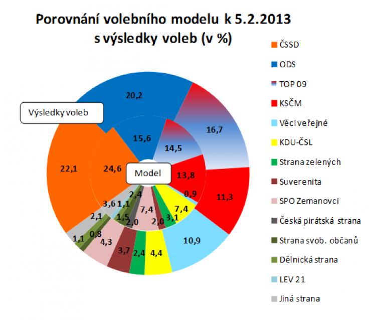 Porovnání volebního modelu k 5.2.2013 s výsledky voleb (v %)