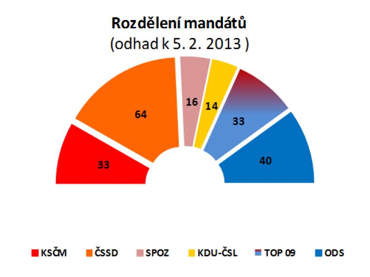 Rozdělení mandátů (odhad k 5.2.2013)