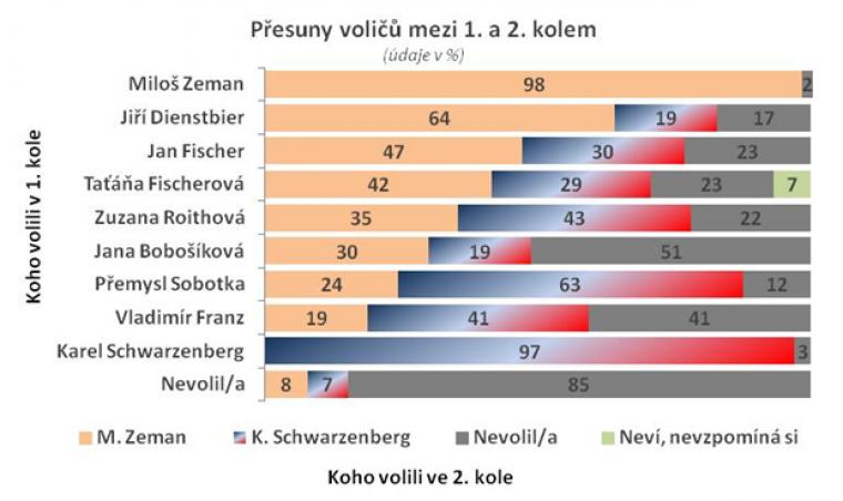 Přesuny voličů mezi 1. a 2. kolem