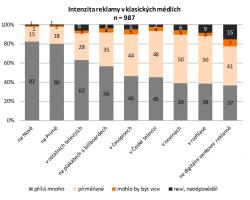 Postoj české veřejnosti k reklamě