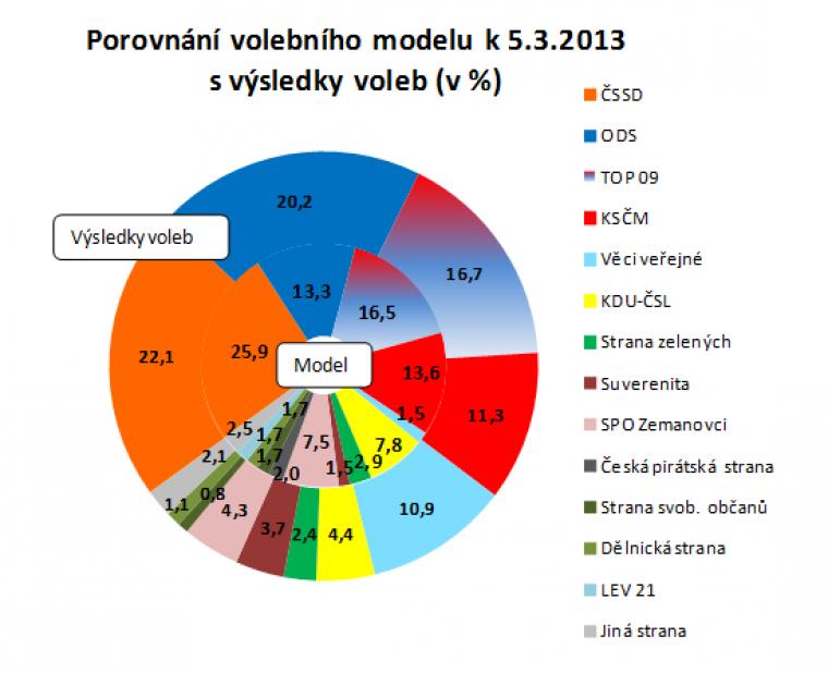 Porovnání volebního modelu k 5.3.2013 s výsledky voleb
