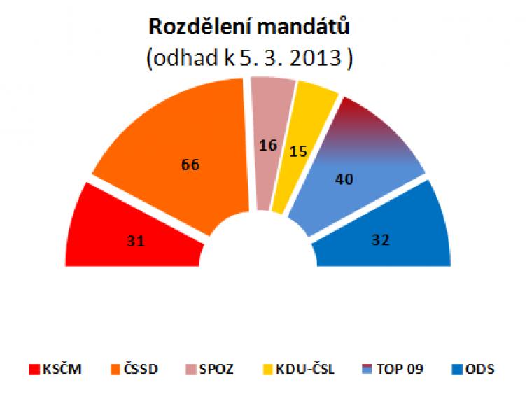 Rozdělení mandátů (odhad k 5.3.2013)