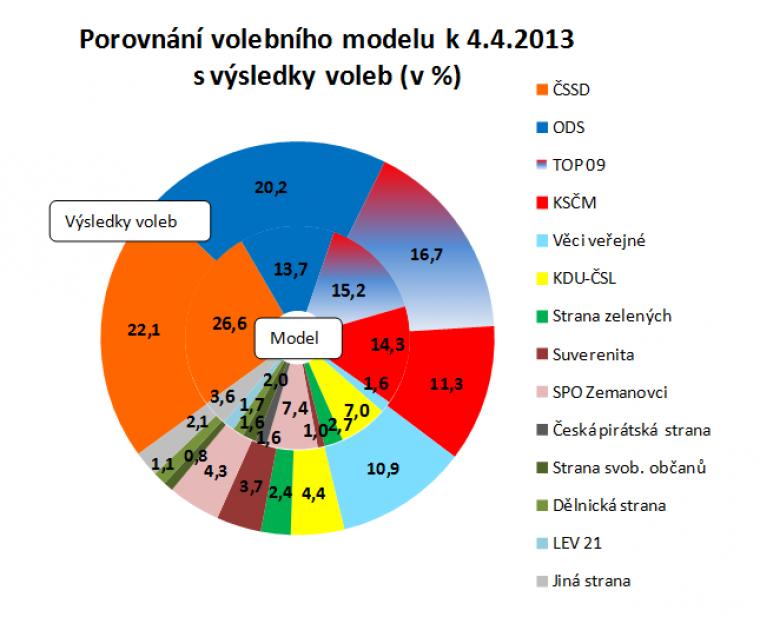 Porovnání volebního modelu k 4.4.2013 s výsledky voleb