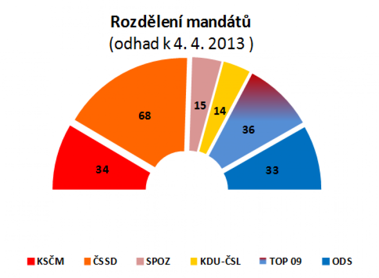 Rozdělení mandátů (odhad k 4.4.2013)