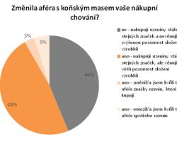 Postoj české veřejnosti ke konzumaci koňského masa