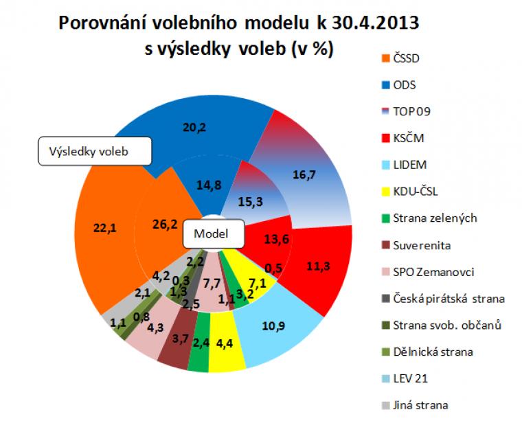 Porovnání volebního modelu k 30.4.2013 s výsledky voleb