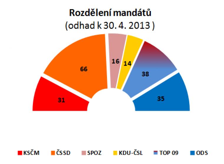 Rozdělení mandátů (odhad k 30.4.2013)