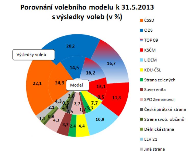 Porovnání volebního modelu k 31.5.2013 s výsledky voleb