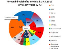 V ČR sílí podpora mimoparlamentních stran a levice