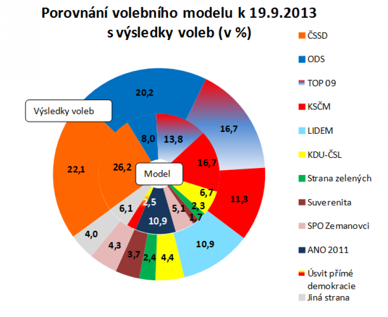 Porovnání volebního modelu k 19.9.2013 s výsledky voleb