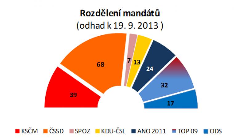 Rozdělení mandátů (odhad k 19.9.2013)