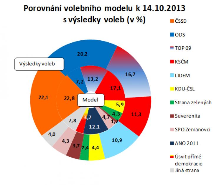 Porovnání volebního modelu k 14.10.2013 s výsledky voleb