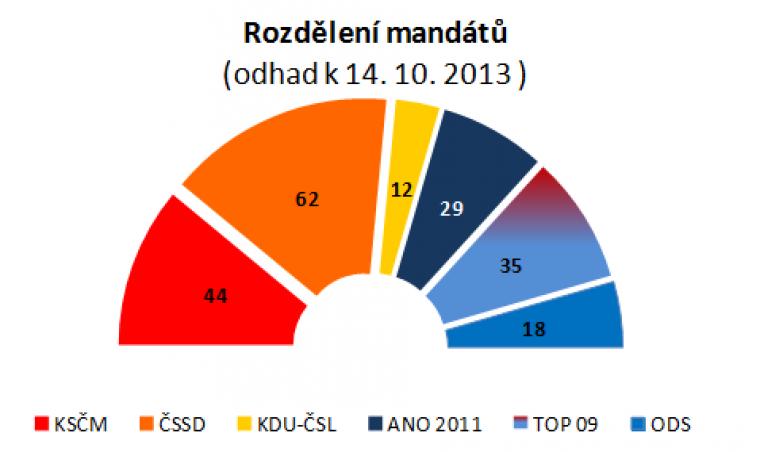 Rozdělení mandátů (odhad k 14.10.2013)