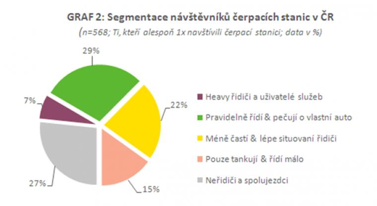 Segmentace návštěvníků čerpacích stanic v ČR