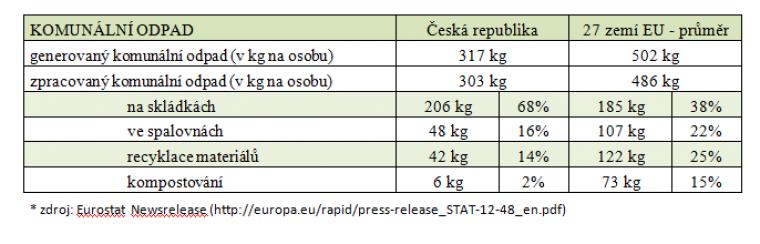 Nakládání s komunálním odpadem v EU vs. ČR
