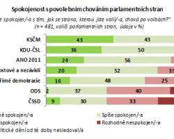 Většina voličů ČSSD není spokojena s povolebním chováním své strany