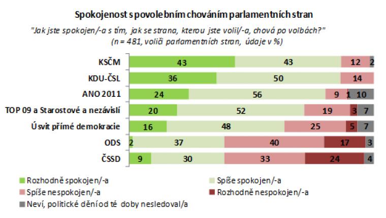 Spokojenost s povolebním chováním parlamentních stran