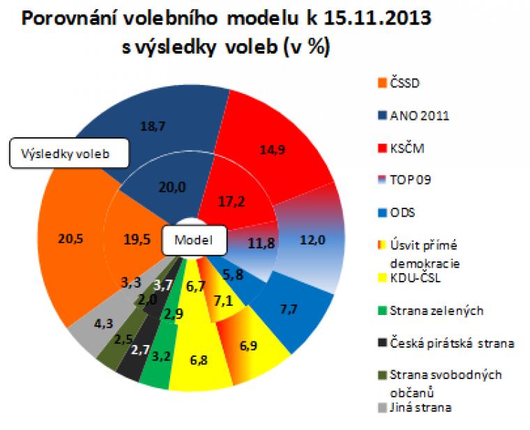 Porovnání volebního modelu k 15.11.2013 s výsledky voleb