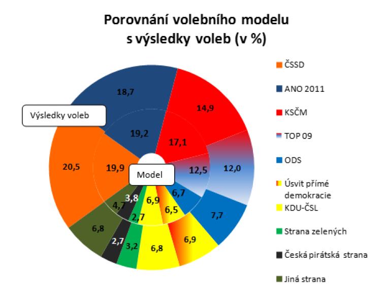 Porovnání volebního modelu s výsledky voleb