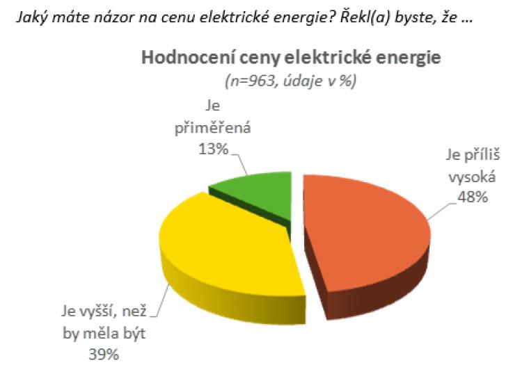 Hodnocení ceny elektrické energie