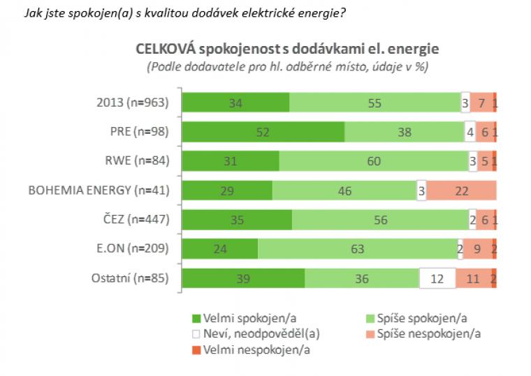 Celková spokojenost s dodávkami el. energie
