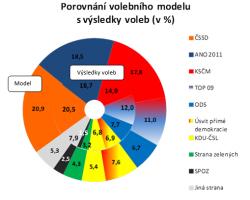 Podpora koaličních stran je stabilní
