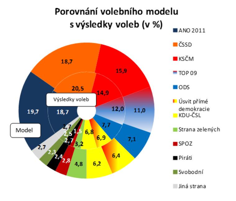 Porovnání volebního modelu s výsledky voleb (v %)