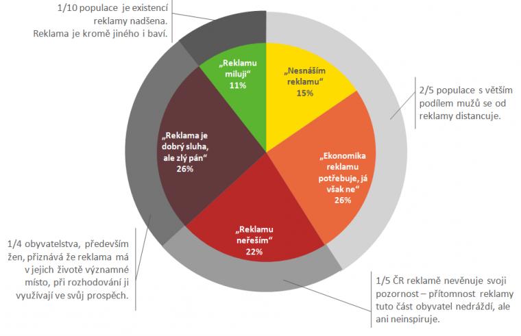 Segmentace české populace na základě postojů k reklamě
