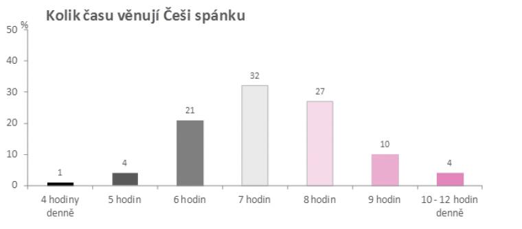 Kolik času věnují Češi spánku