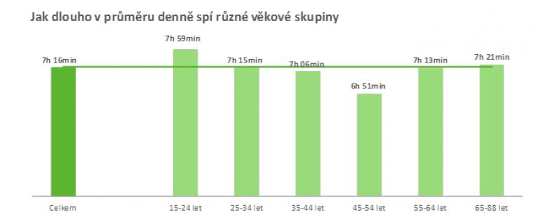 Jak dlouho v průměru denně spí různé věkové skupiny