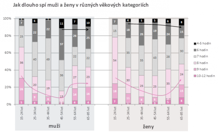 Jak dlouho spí muži a ženy v různých věkových kategoriích