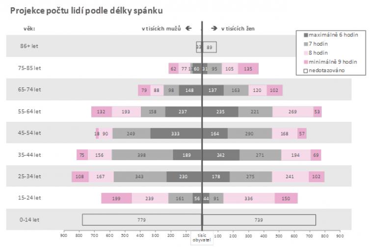 Projekce počtu lidí podle délky spánku
