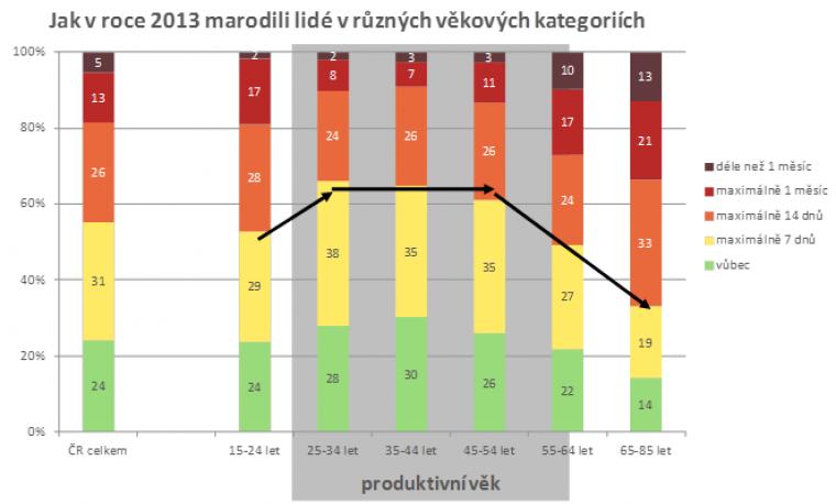 Jak v roce 2013 marodili lidé v různých věkových kategoriích