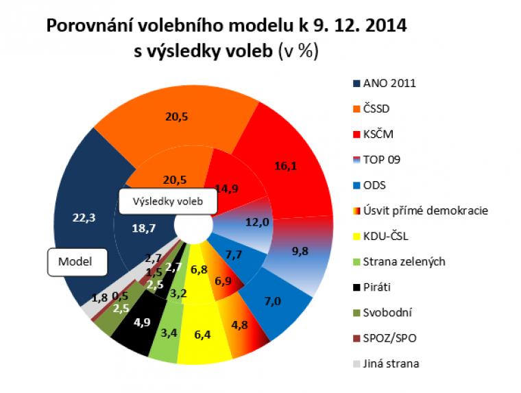 Porovnání volebního modelu k 9.12.2014 s výsledky voleb (v %)