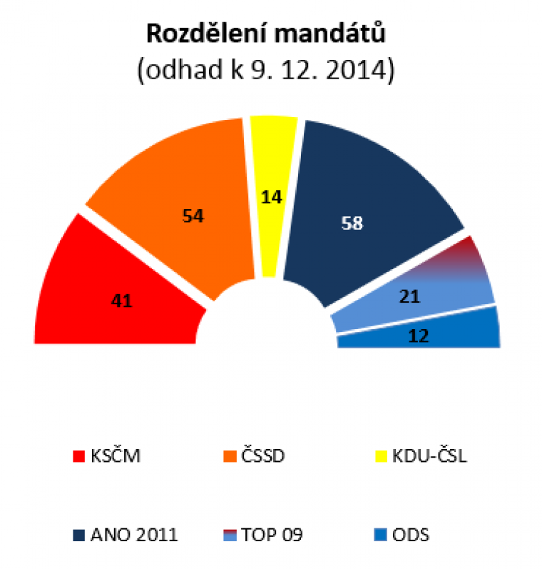 Rozdělení mandátů (odhad k 9.12.2014)