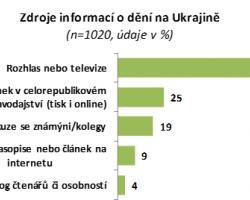 O dění na Ukrajině se většina Čechů příliš nezajímá. Odpůrců postojů Ruska je mezi nimi dvakrát více, než příznivců.