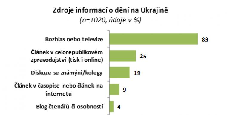 Zdroje informací o dění na Ukrajině