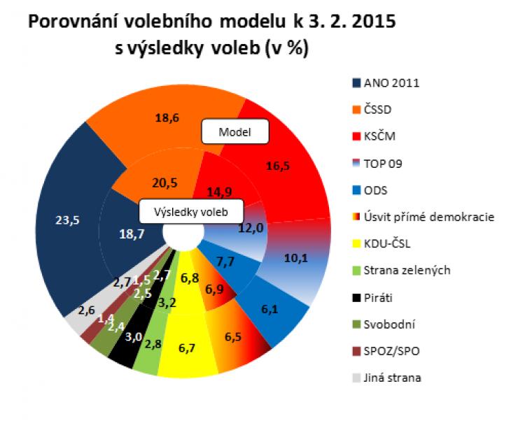 Porovnání volebního modelu k 3.2.2015 s výsledky voleb