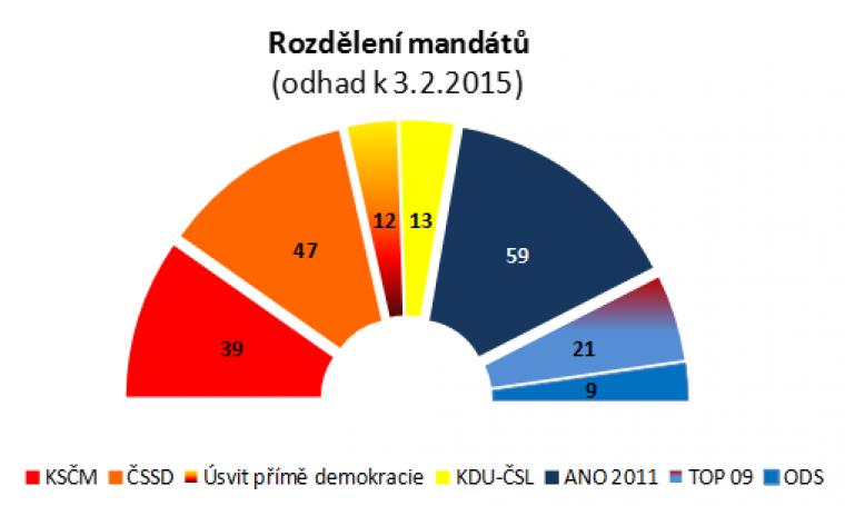 Rozdělení mandátů (odhad k 3.2.2015)